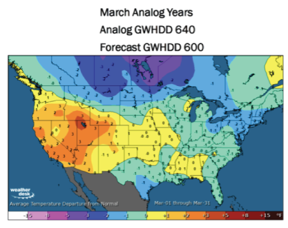 March 2021 Winter Forecast Temperatures Outlook